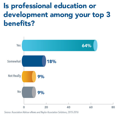 Continuing Education Top Priority for Association Members