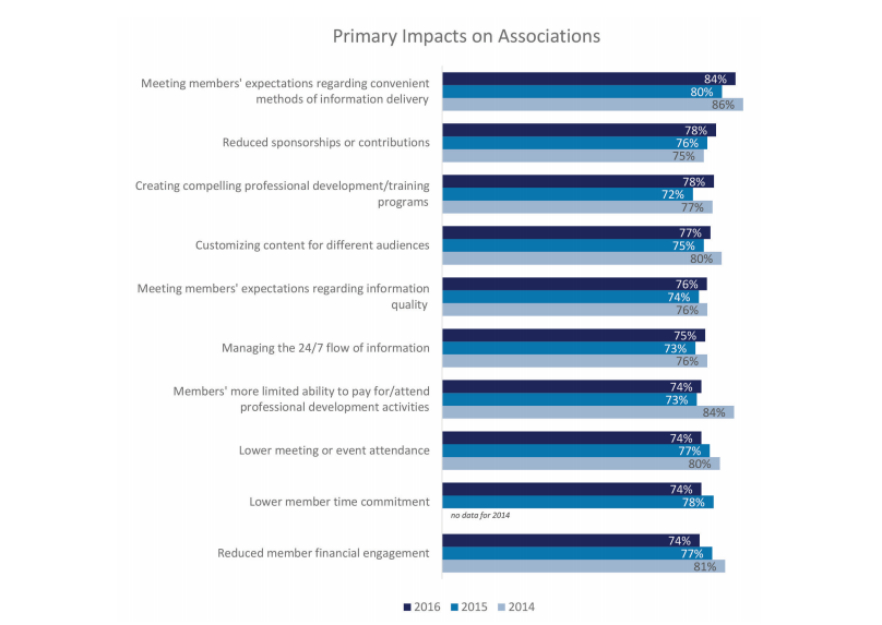 Primary-Impacts-associations-Looking-Forward-2016