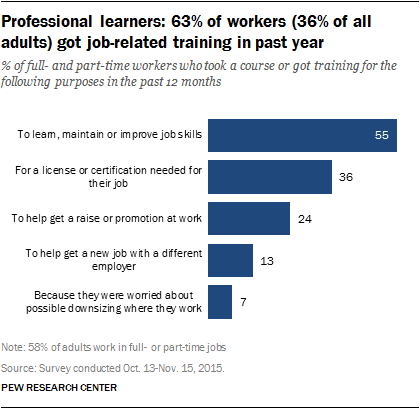 Pew Internet Professional Learners Training Rates