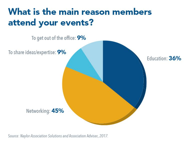 Reasons members attend trhe Association Annual Conference - Association Adviser Poll Feb 2017