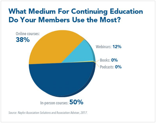 What Medium for Continuing Education do Association Members use the most - Association Adviser Poll