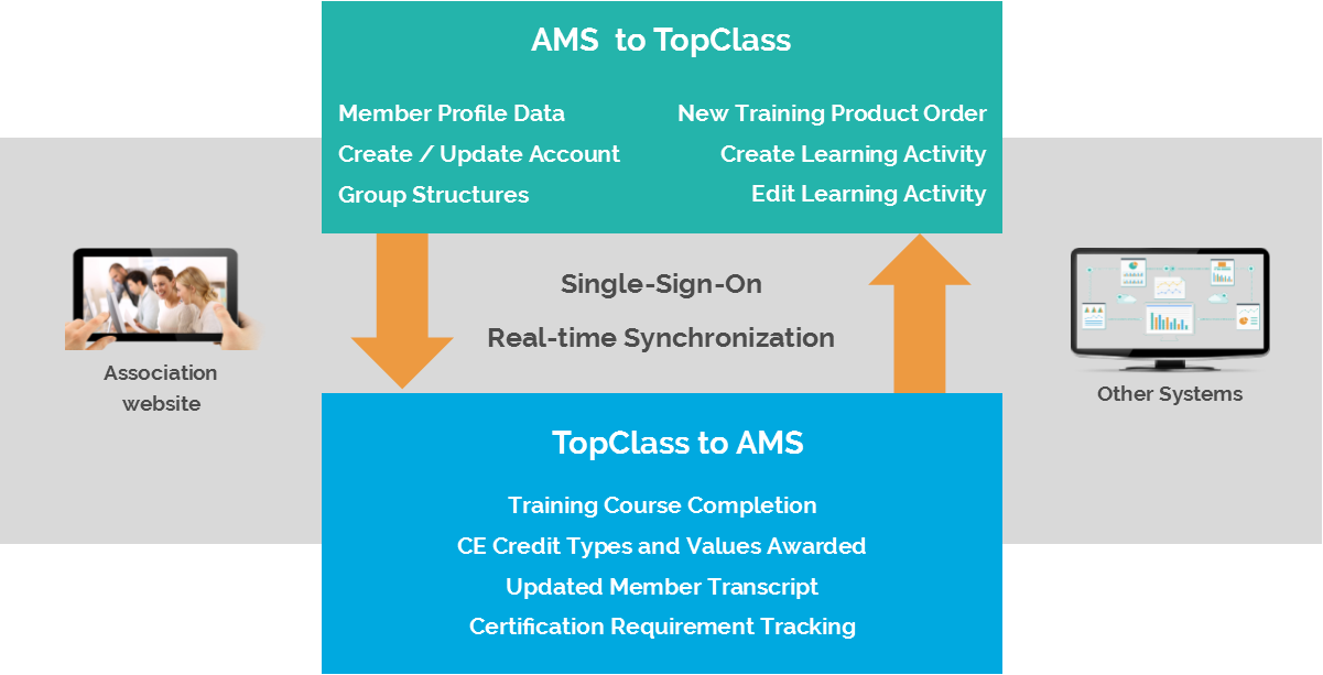 TopClass LMS to AMS Integration