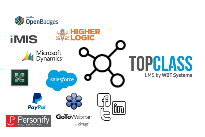 TopClass LMS integration with AMS, CRM, webinar and other technologies