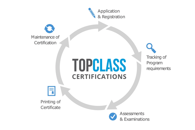 Certification Programs in TopClass LMS